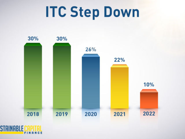 ITC Step Down Timeline Info-Graphic